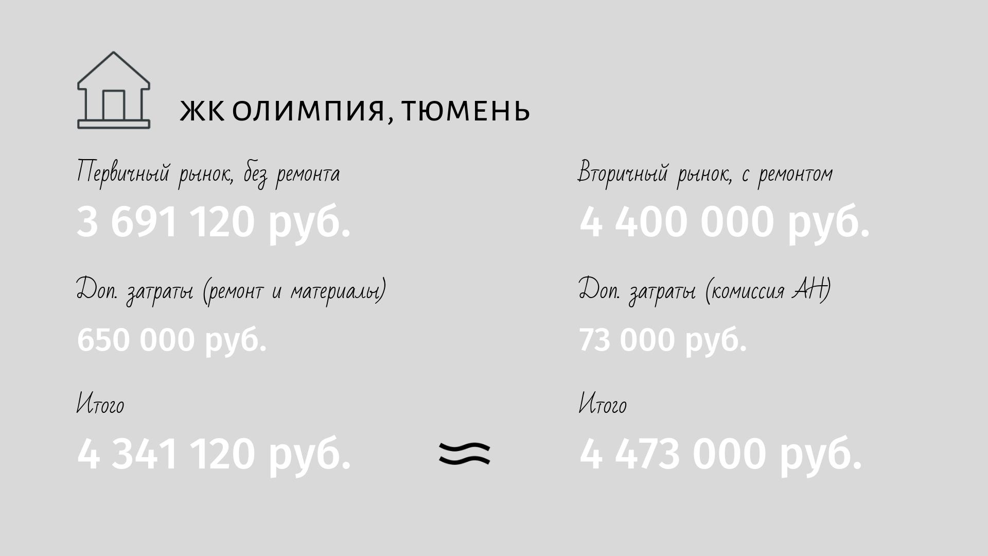 Олимпия расчеты