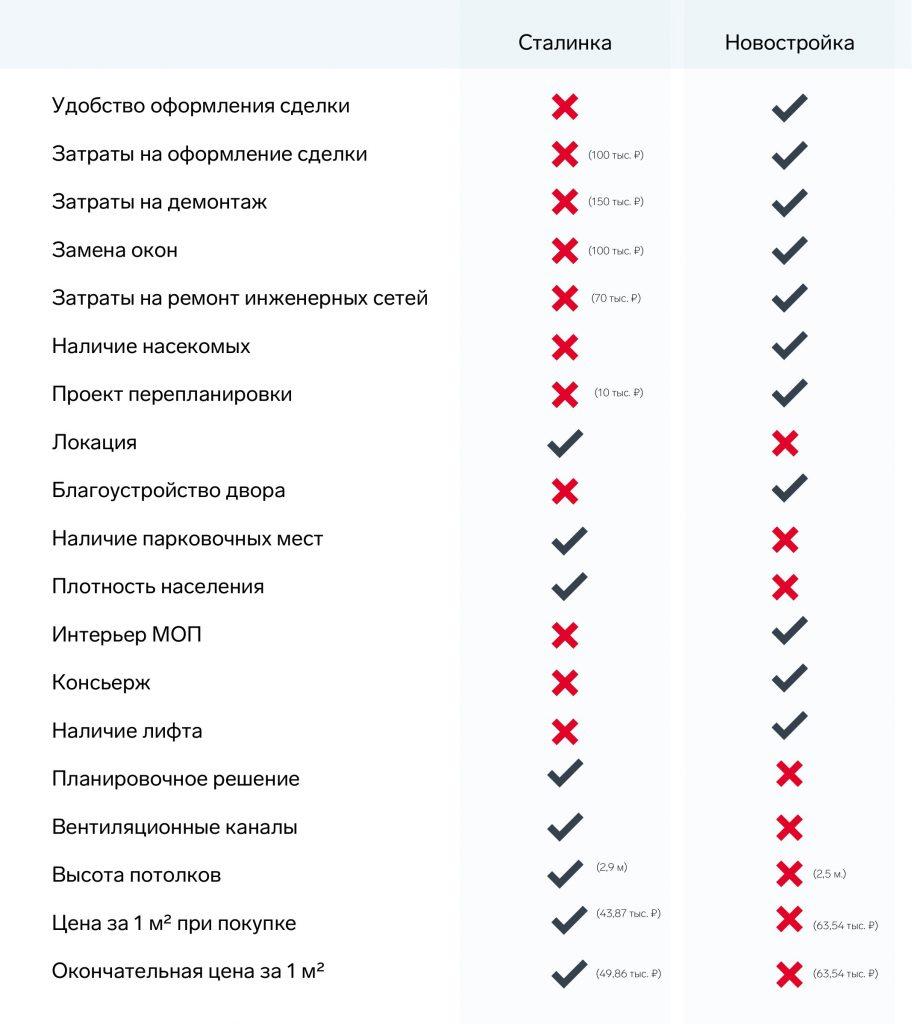 Таблица Спартак (1) (1) (1)